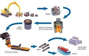 quy trình sản xuất phôi thép